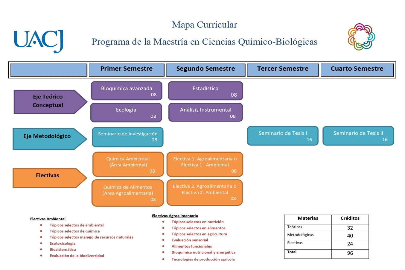 Mapa curricular quimico-biologas 2018
